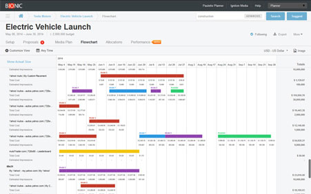 Media Planning Software For Smart Media Planners | Bionic
