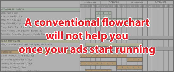Conventional-Flowchart
