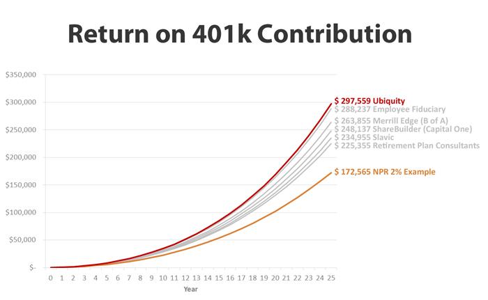 Return-on-401k-contribution