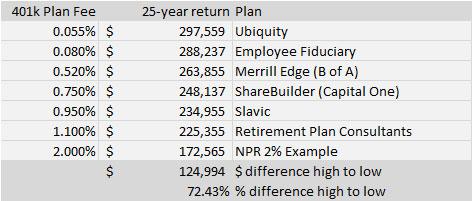schedule-of-401k-returns