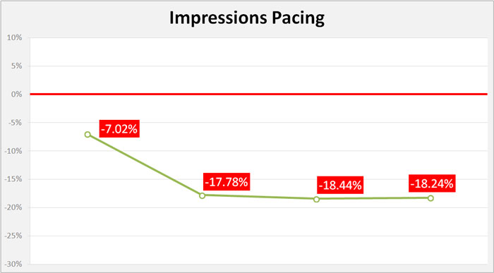impressions-pacing-day-4