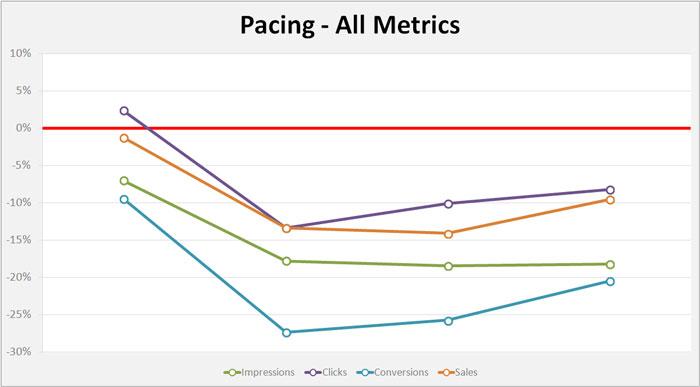 pacing-all-metrics-day-4