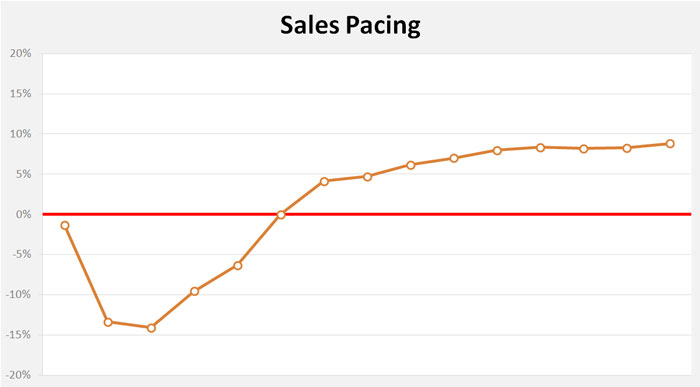 sales-pacing-day-15