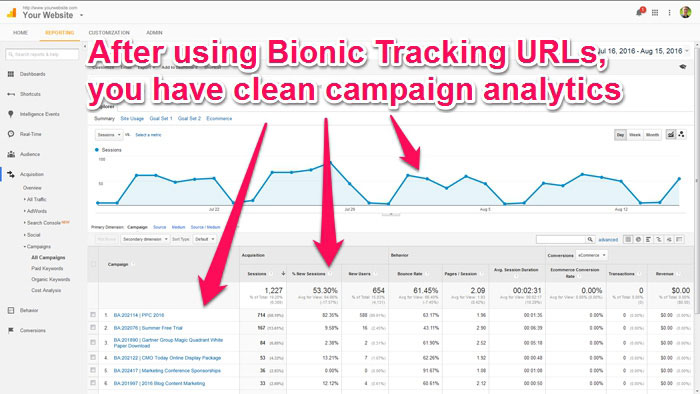 google-analytics-campaign-tracking-after-annotated