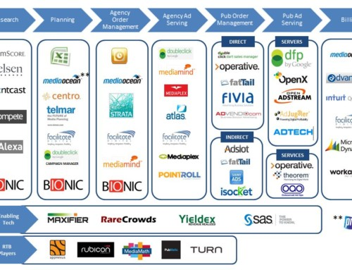 The Battle for Workflow Automation