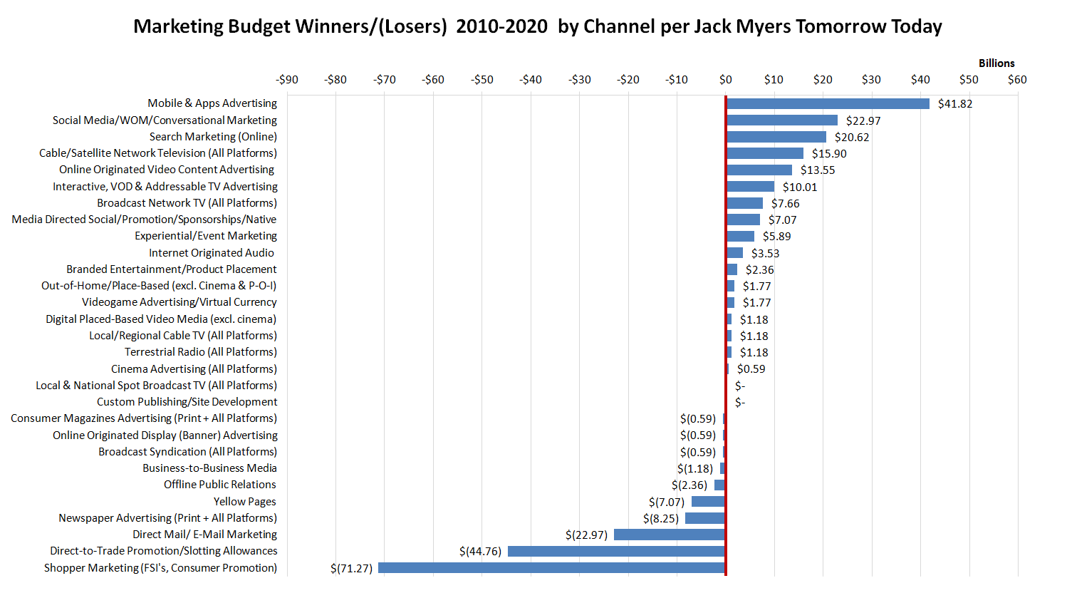 Marketing Budget Biggest Winners and Losers 2010-2020