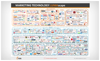 Marketing-Technology-Lumascape