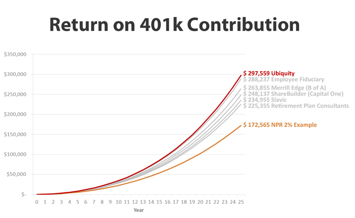 Return-on-401k-contribution
