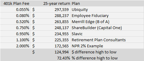 schedule-of-401k-returns