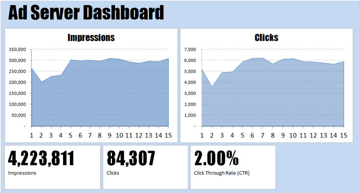 ad-server-dashboard-day-15