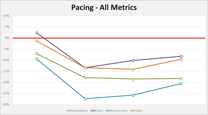 pacing-all-metrics-day-4