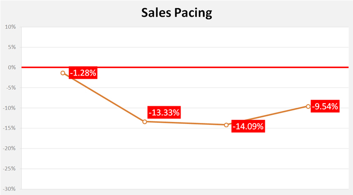sales-pacing-after-4-days