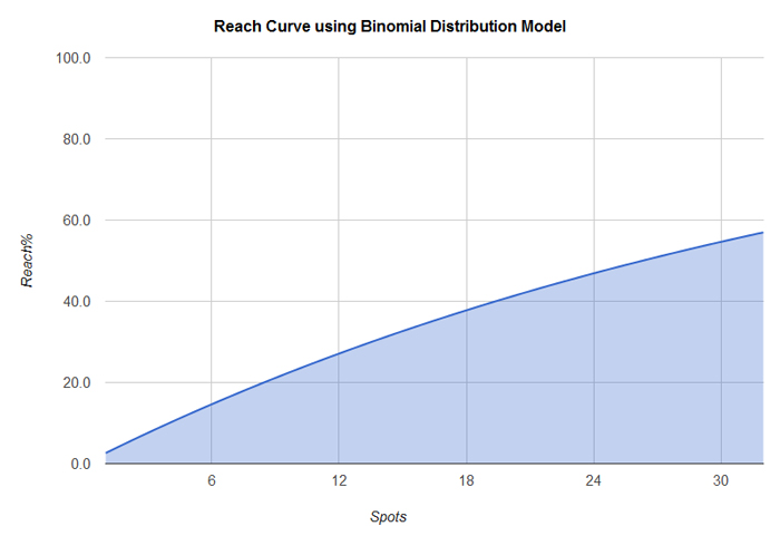 binomial-distribution-reach-curve