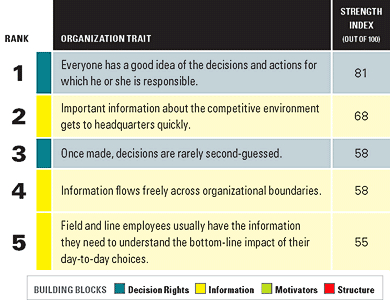 Top 5 traits that impact organization's ability to deliver on strategy